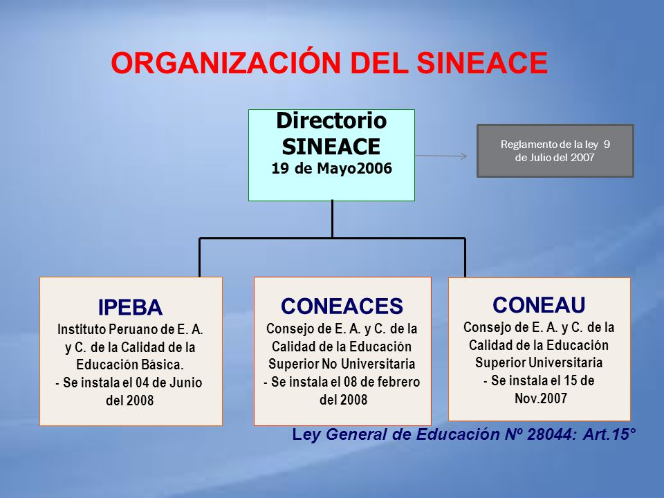 ORGANIZACIÓN DEL SINEACE