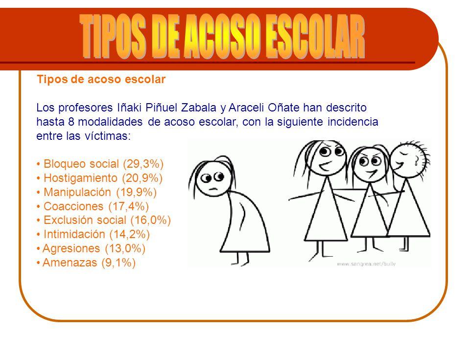 TIPOS DE ACOSO ESCOLAR Tipos de acoso escolar