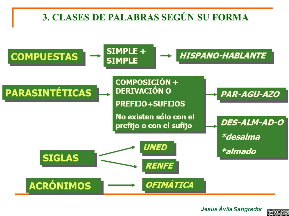 3. CLASES DE PALABRAS SEGÚN SU FORMA
