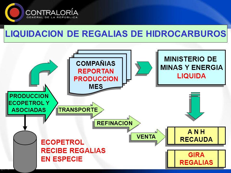 LIQUIDACION DE REGALIAS DE HIDROCARBUROS