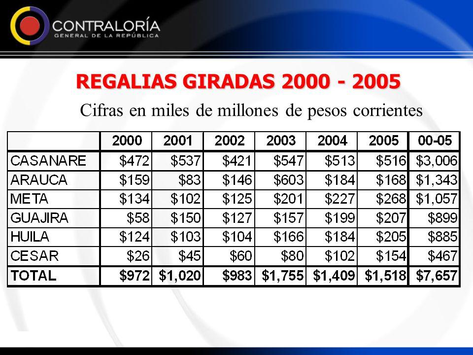 Cifras en miles de millones de pesos corrientes
