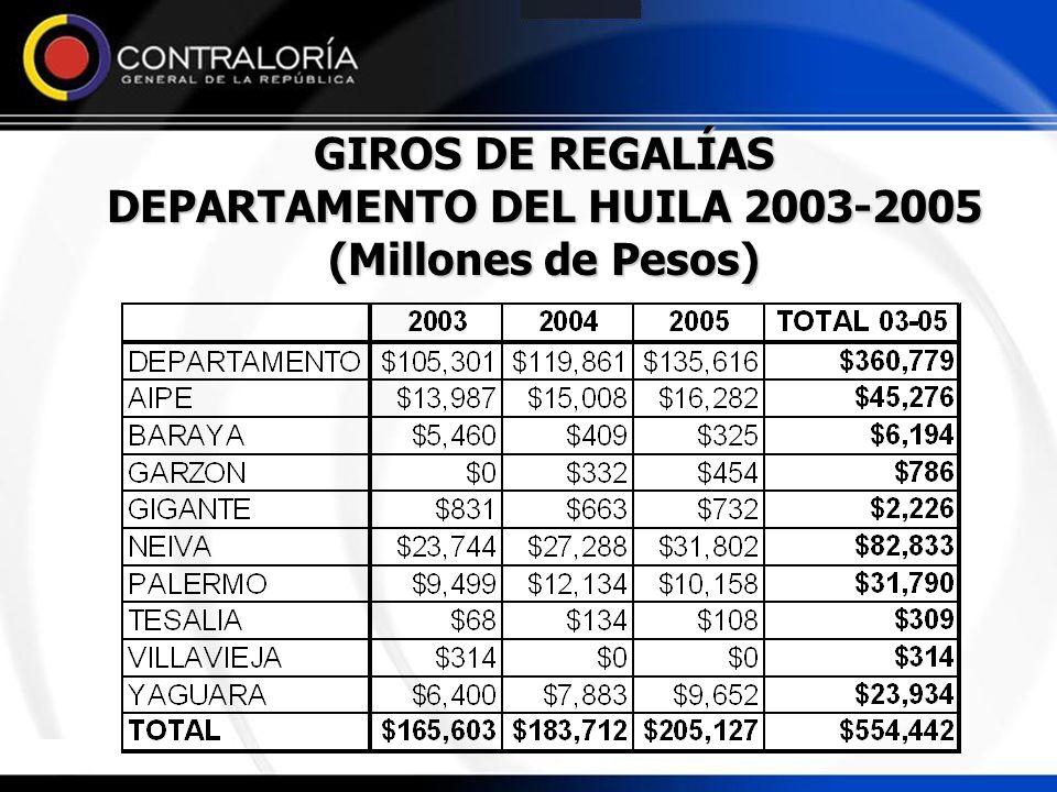 GIROS DE REGALÍAS DEPARTAMENTO DEL HUILA 2003-2005 (Millones de Pesos)