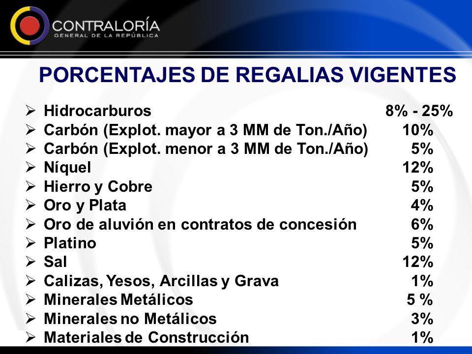 PORCENTAJES DE REGALIAS VIGENTES