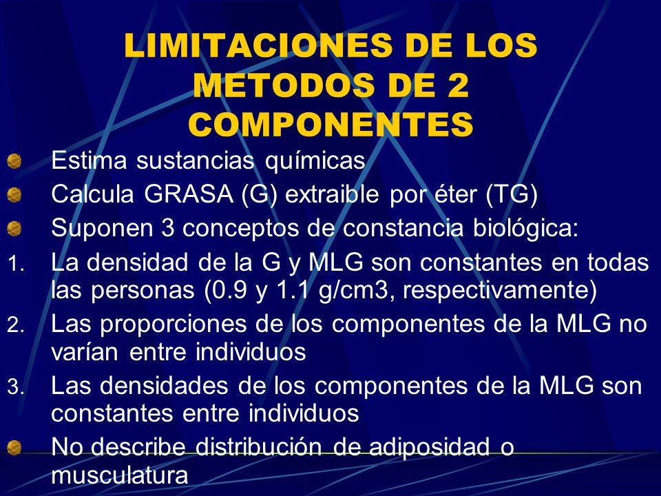 LIMITACIONES DE LOS METODOS DE 2 COMPONENTES