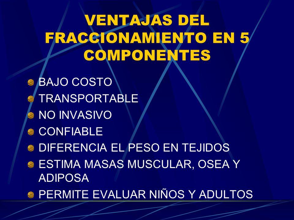 VENTAJAS DEL FRACCIONAMIENTO EN 5 COMPONENTES