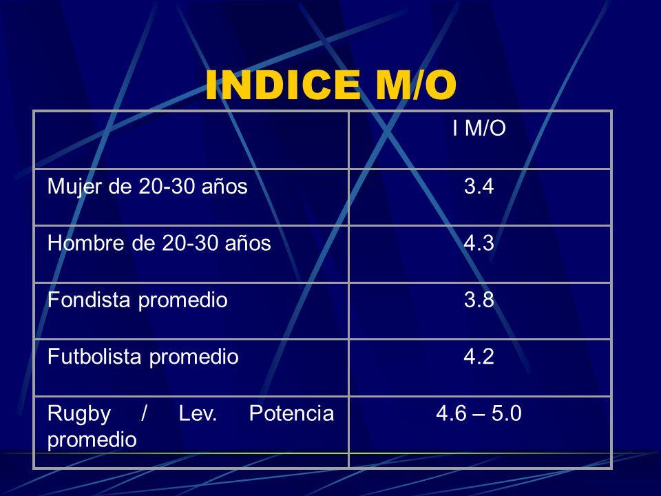 INDICE M/O I M/O Mujer de 20-30 años 3.4 Hombre de 20-30 años 4.3