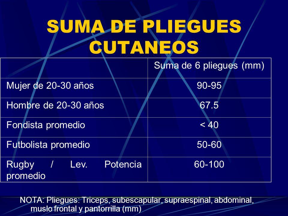 SUMA DE PLIEGUES CUTANEOS
