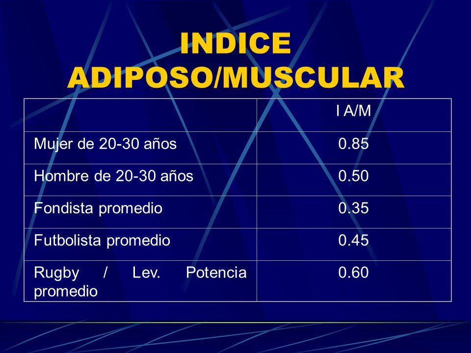 INDICE ADIPOSO/MUSCULAR