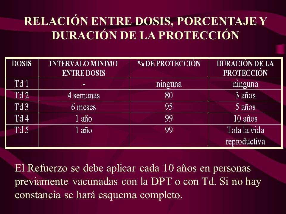 RELACIÓN ENTRE DOSIS, PORCENTAJE Y DURACIÓN DE LA PROTECCIÓN