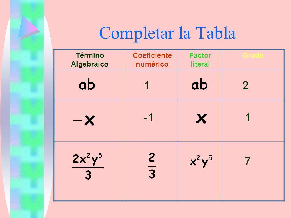 Completar la Tabla 1 2 -1 1 7 Término Algebraico Coeficiente numérico