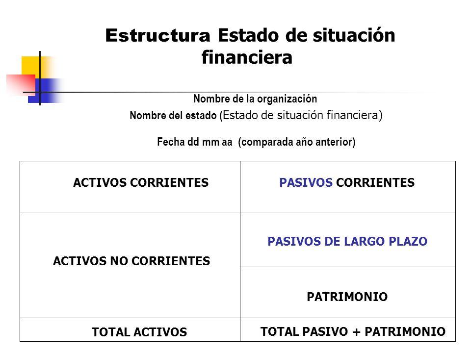 Estructura Estado de situación financiera