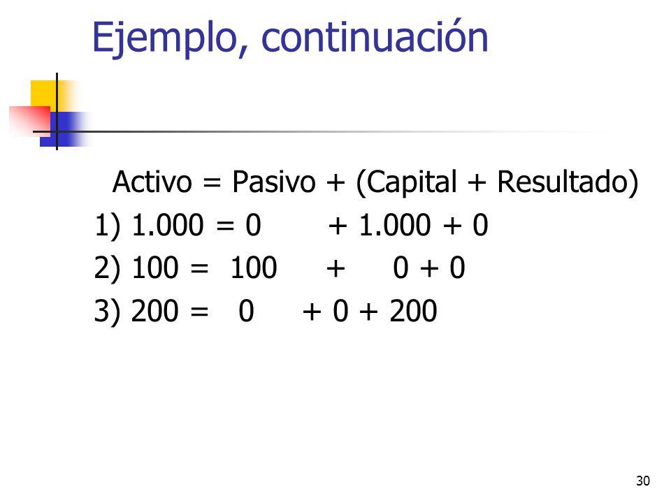 Ejemplo, continuación Activo = Pasivo + (Capital + Resultado)