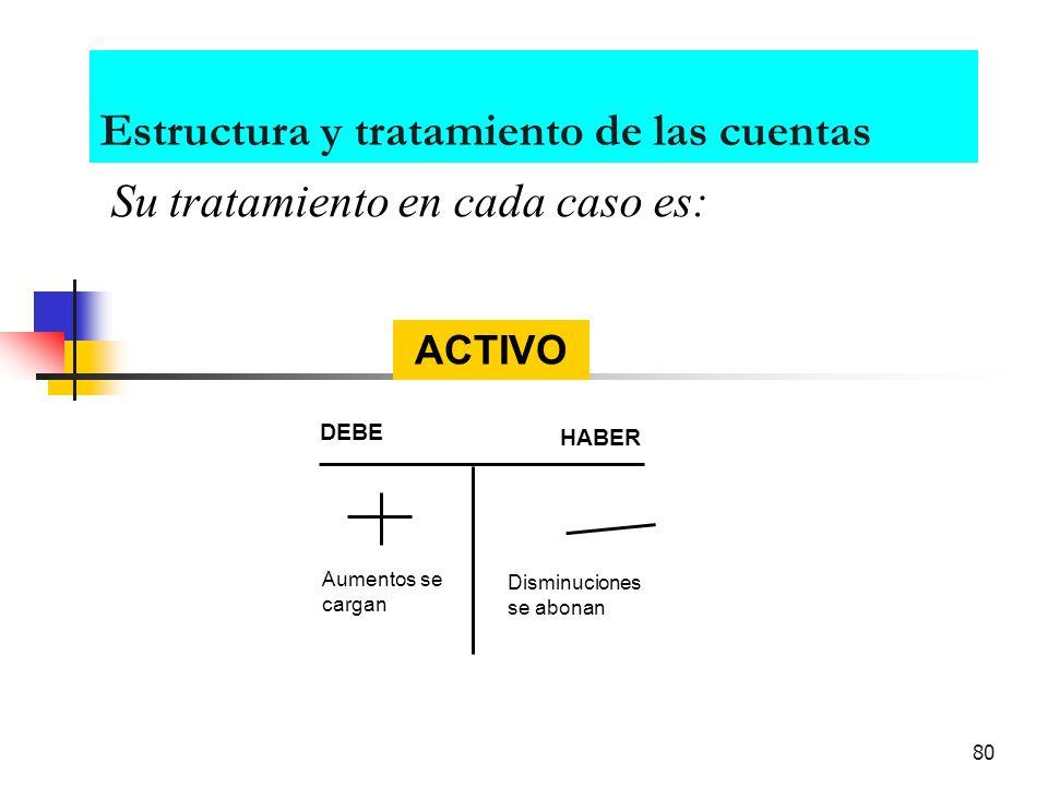Estructura y tratamiento de las cuentas