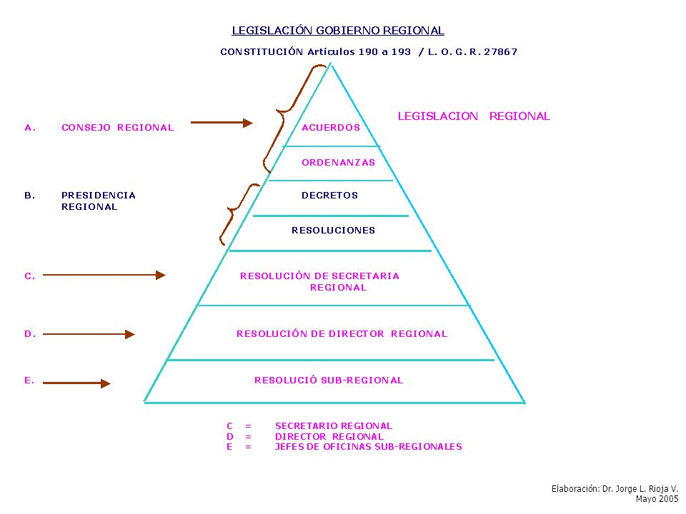 Elaboración: Dr. Jorge L. Rioja V.
