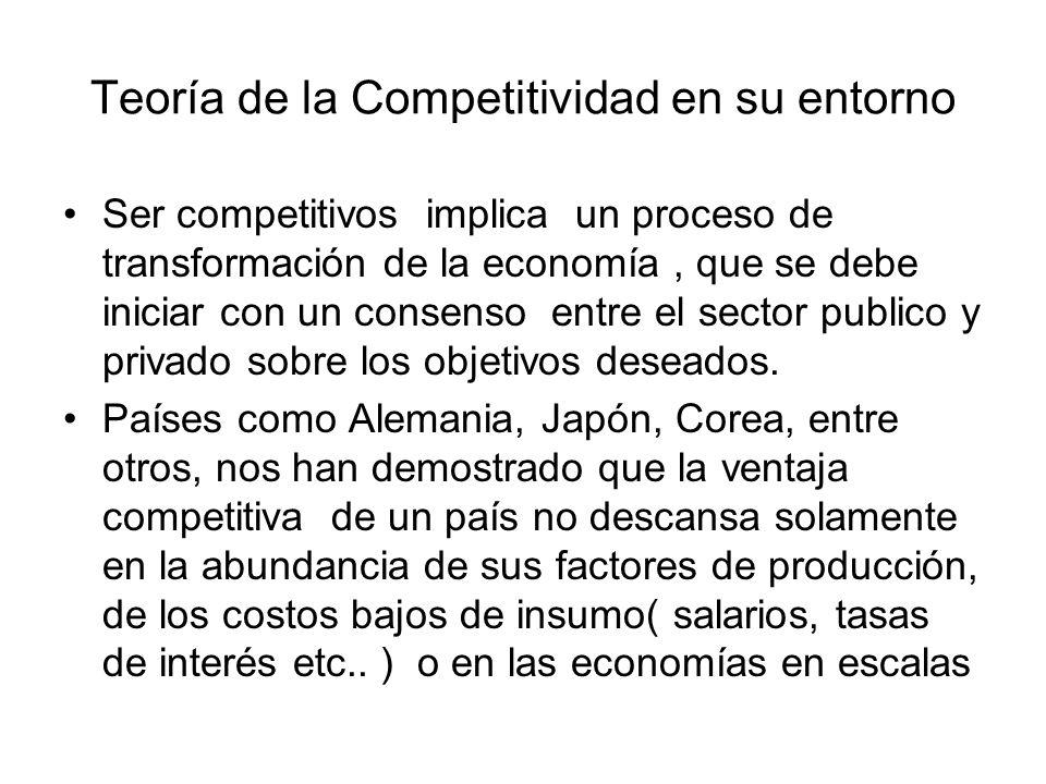 Teoría de la Competitividad en su entorno
