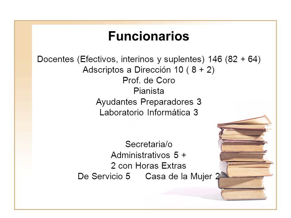 Funcionarios Docentes (Efectivos, interinos y suplentes) 146 (82 + 64) Adscriptos a Dirección 10 ( 8 + 2) Prof. de Coro Pianista Ayudantes Preparadores 3 Laboratorio Informática 3