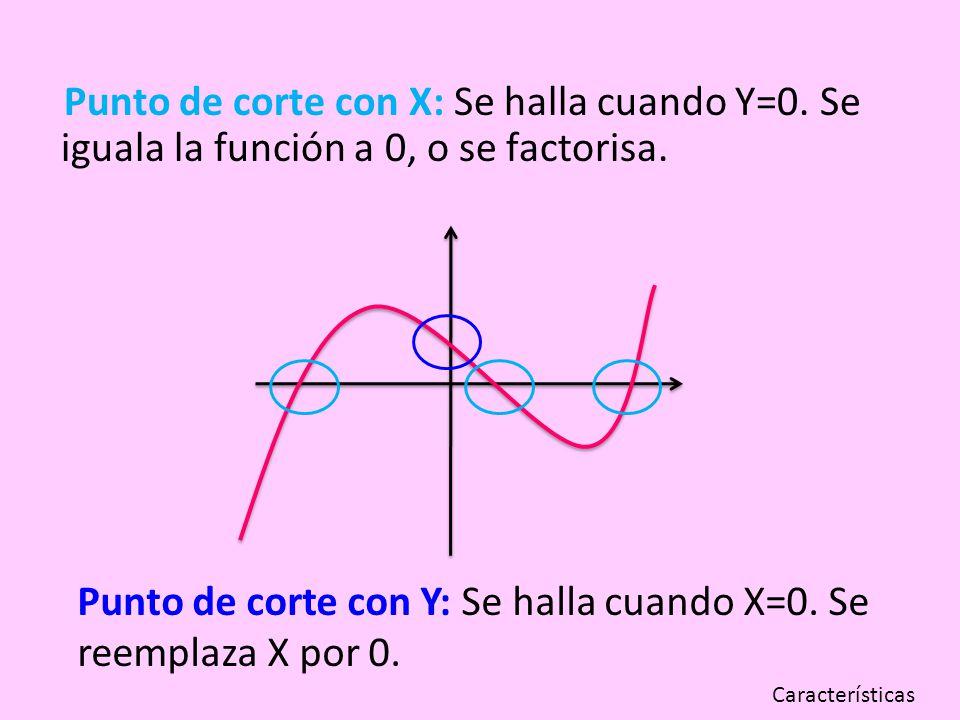 Punto de corte con Y: Se halla cuando X=0. Se reemplaza X por 0.