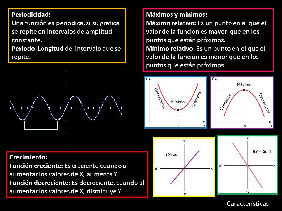 Periodicidad: Una función es periódica, si su gráfica se repite en intervalos de amplitud constante.