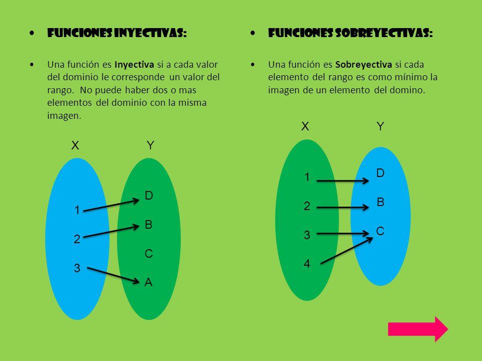 Funciones Inyectivas: Funciones Sobreyectivas: