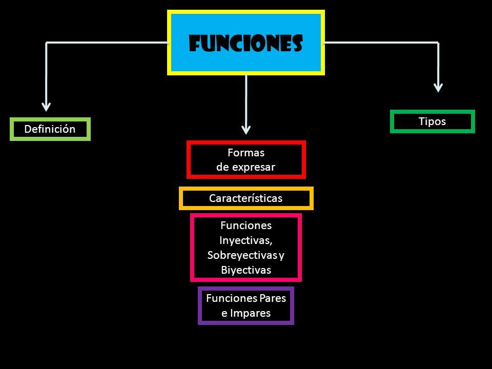 Funciones Tipos Definición Formas de expresar Características