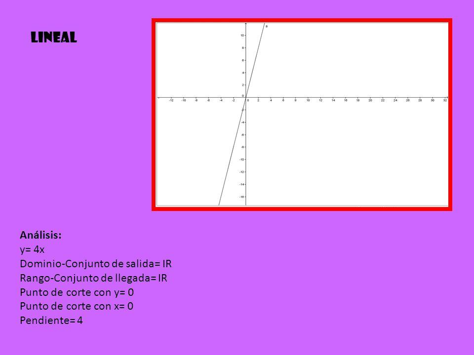 Lineal Análisis: y= 4x Dominio-Conjunto de salida= IR