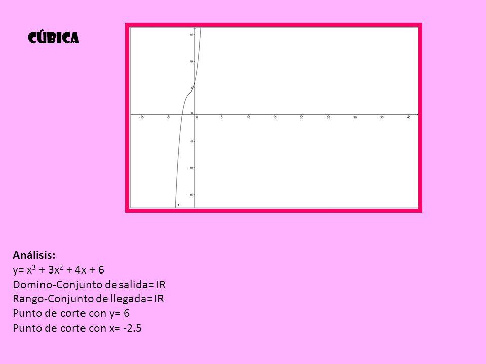 Cúbica Análisis: y= x3 + 3x2 + 4x + 6 Domino-Conjunto de salida= IR