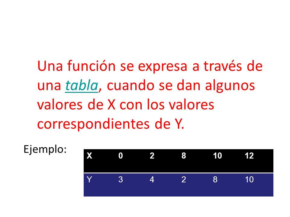 Una función se expresa a través de una tabla, cuando se dan algunos valores de X con los valores correspondientes de Y.