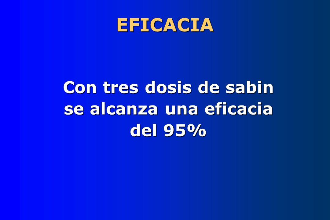 Con tres dosis de sabin se alcanza una eficacia del 95%