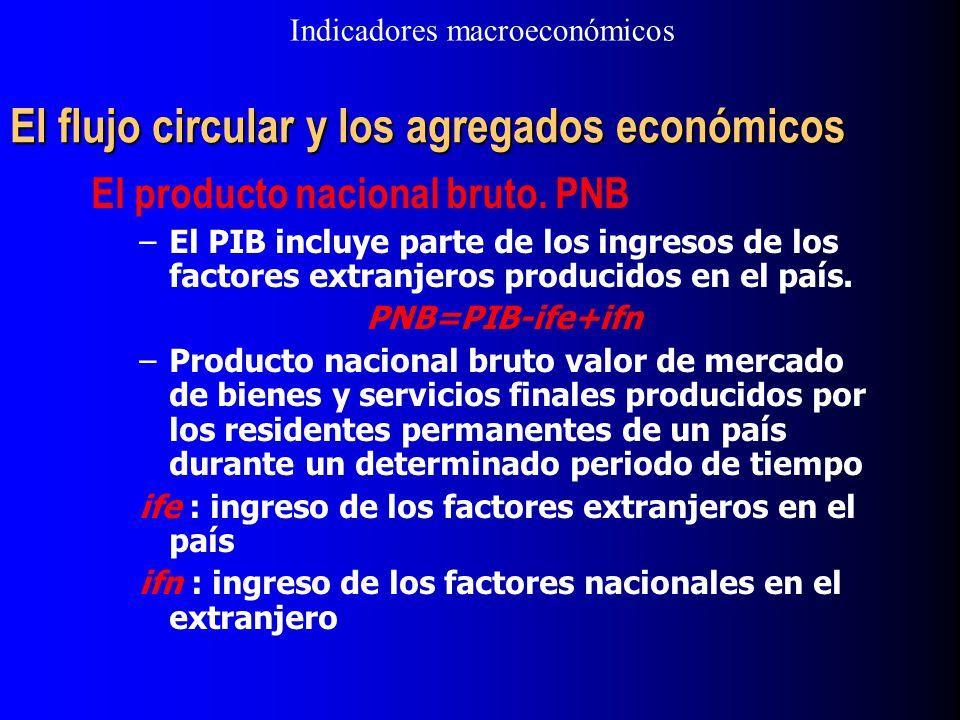 El flujo circular y los agregados económicos