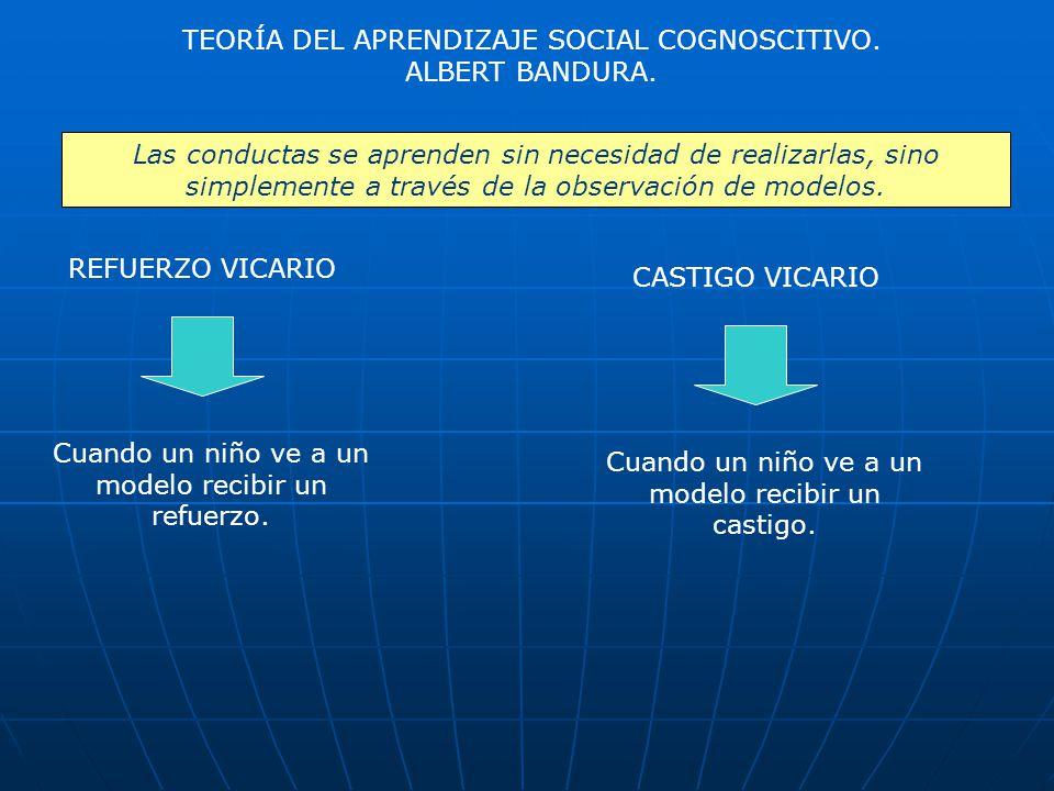 TEORÍA DEL APRENDIZAJE SOCIAL COGNOSCITIVO. ALBERT BANDURA.