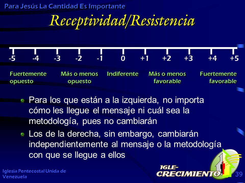 Receptividad/Resistencia