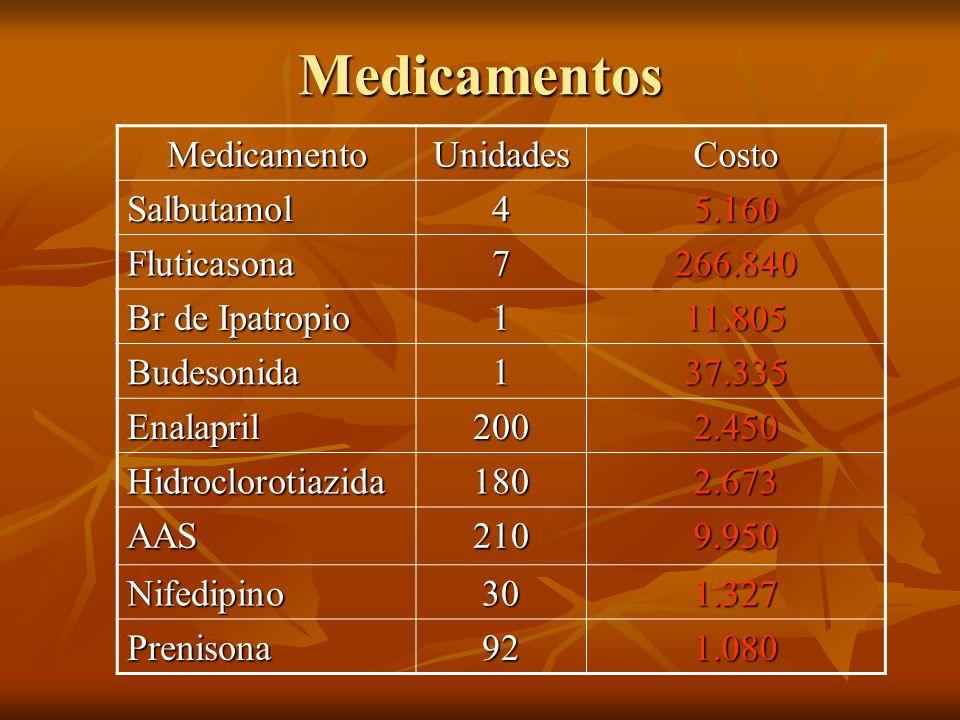 Medicamentos Medicamento Unidades Costo Salbutamol 4 5.160 Fluticasona