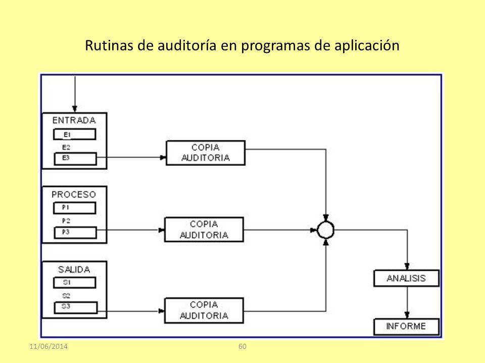 Rutinas de auditoría en programas de aplicación