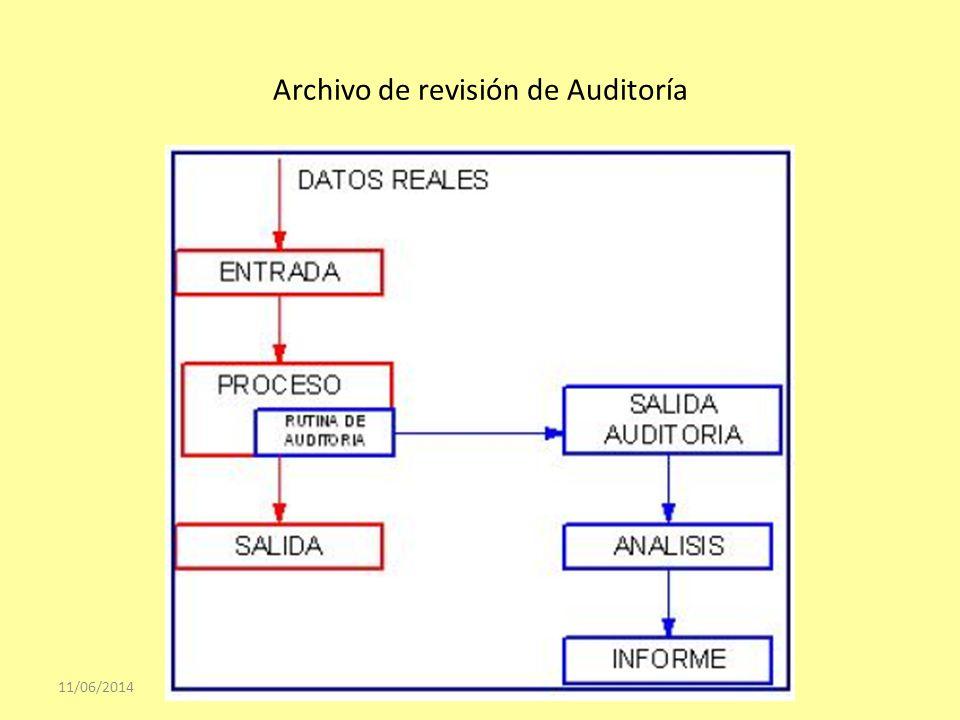 Archivo de revisión de Auditoría