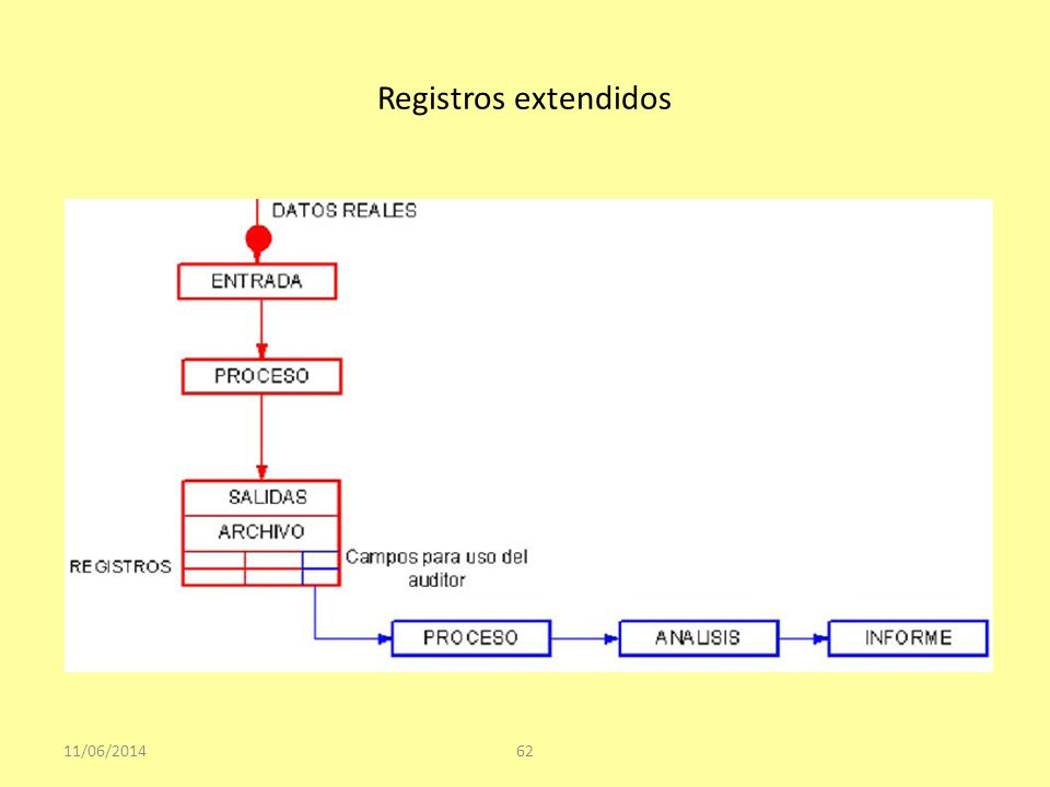 Registros extendidos 01/04/2017