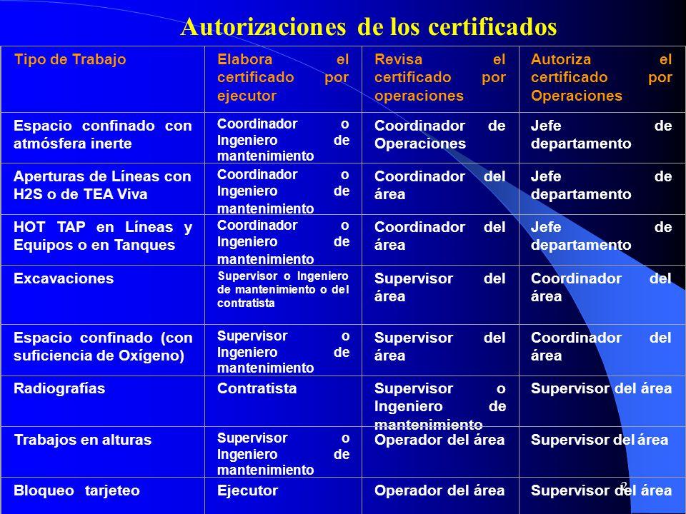 Autorizaciones de los certificados