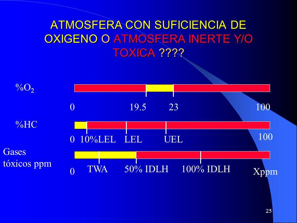 ATMOSFERA CON SUFICIENCIA DE OXIGENO O ATMOSFERA INERTE Y/O TOXICA