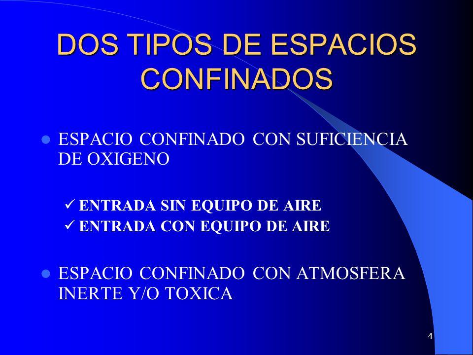 DOS TIPOS DE ESPACIOS CONFINADOS