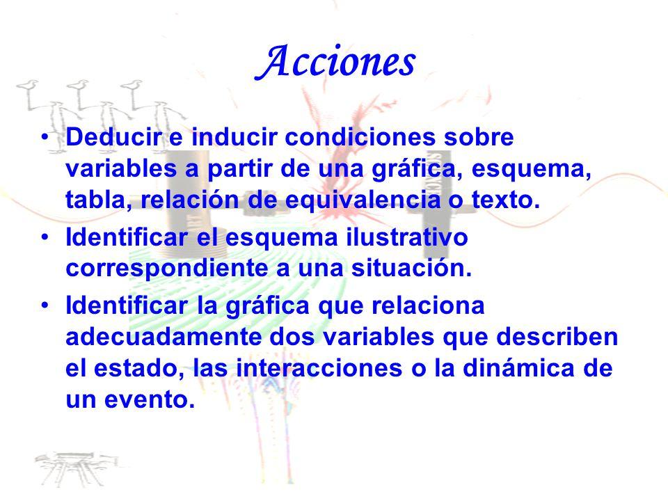 Acciones Deducir e inducir condiciones sobre variables a partir de una gráfica, esquema, tabla, relación de equivalencia o texto.