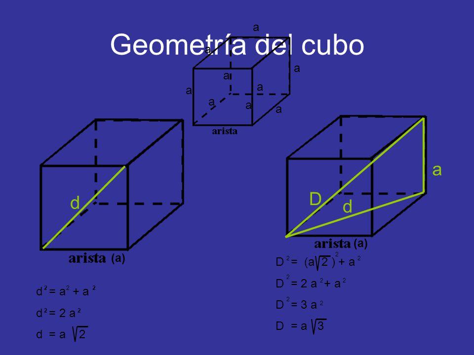 Geometría del cubo a D d d a a a a a a a a a (a) (a) D = (a 2 ) + a