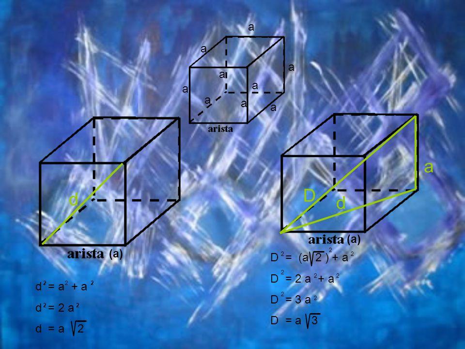 a D d d a a a a a a a a a (a) (a) D = (a 2 ) + a D = 2 a + a D = 3 a