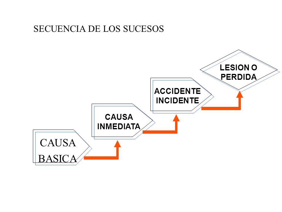 CAUSA BASICA SECUENCIA DE LOS SUCESOS LESION O PERDIDA