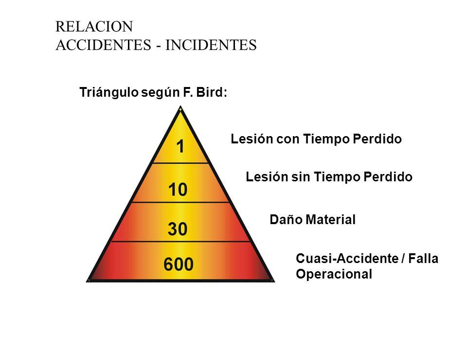 RELACION ACCIDENTES - INCIDENTES