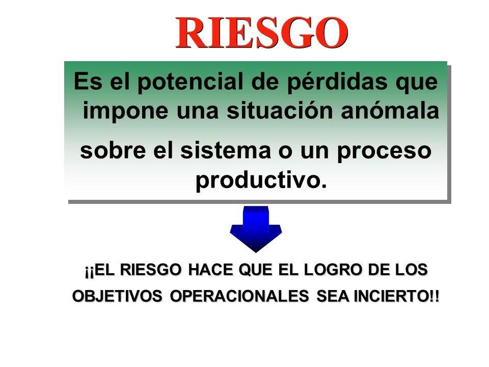 RIESGO Es el potencial de pérdidas que impone una situación anómala