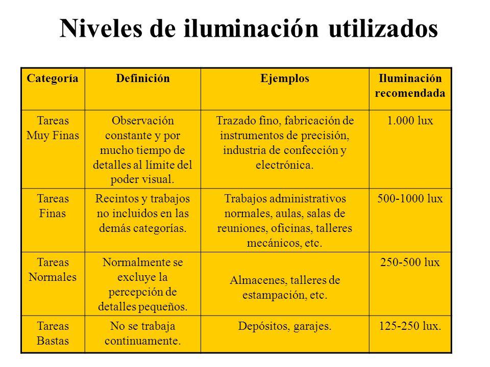 Niveles de iluminación utilizados