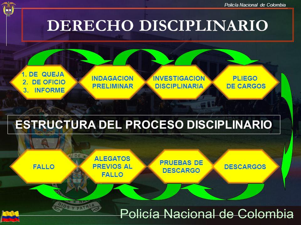 DERECHO DISCIPLINARIO ESTRUCTURA DEL PROCESO DISCIPLINARIO