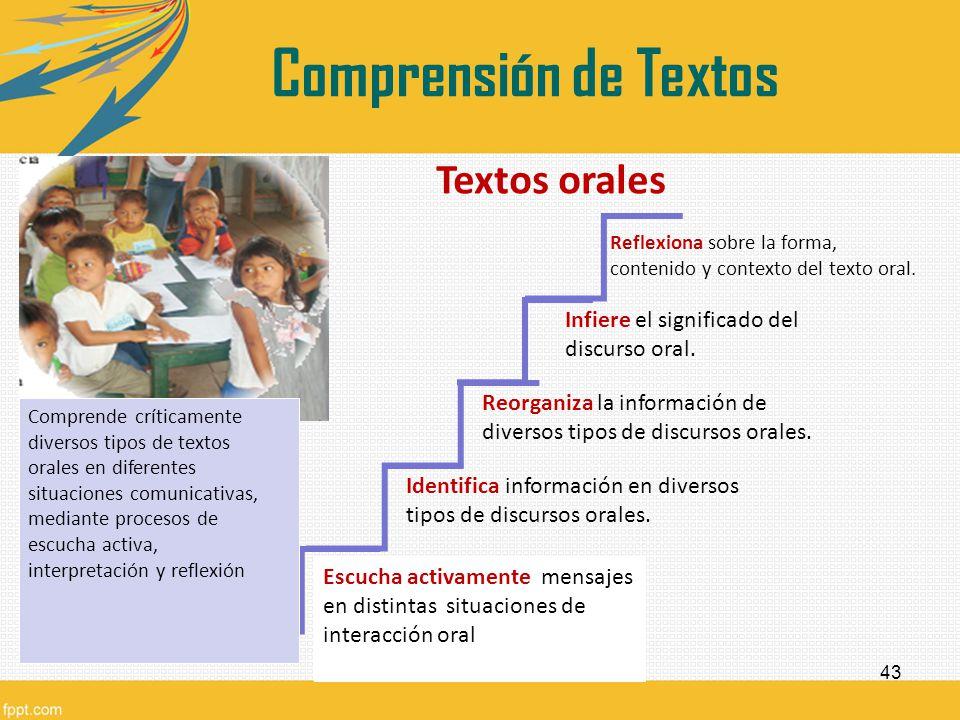 Comprensión de Textos Textos orales