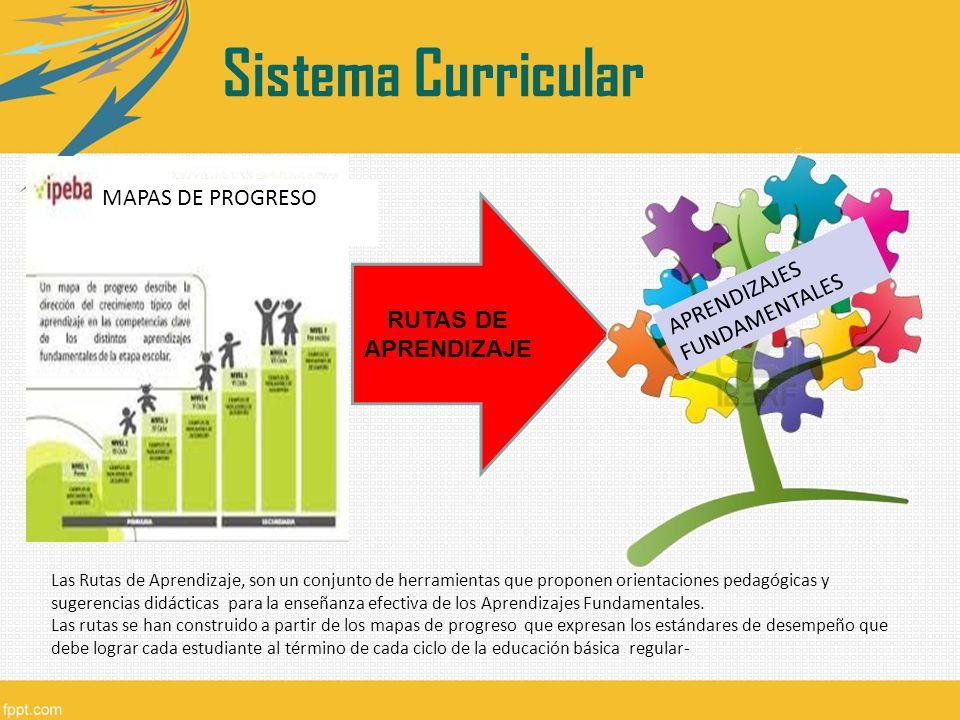 Sistema Curricular MAPAS DE PROGRESO RUTAS DE APRENDIZAJE APRENDIZAJES
