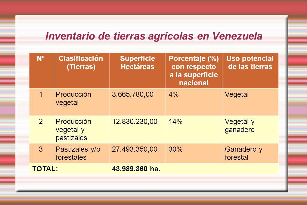 Inventario de tierras agrícolas en Venezuela