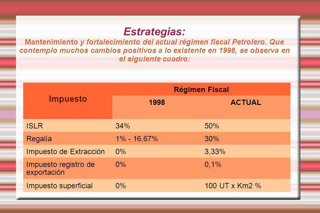 Estrategias: Mantenimiento y fortalecimiento del actual régimen fiscal Petrolero. Que contemplo muchos cambios positivos a lo existente en 1998, se observa en el siguiente cuadro: